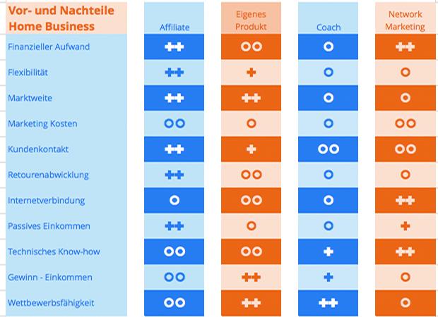 Vor- und Nachteile Online Business Modelle  Mit welchem Business du als Anfänger starten solltest